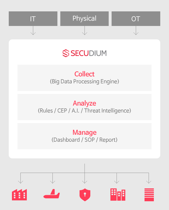 IT:Collect(Big Data Processing Engine), Physical:Analyze(Rules / CEP / A.I. / Threat Intelligence),OT:Manage(Dashboard / SOP / Report)